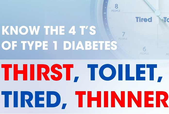 Symptoms of Type I Diabetes