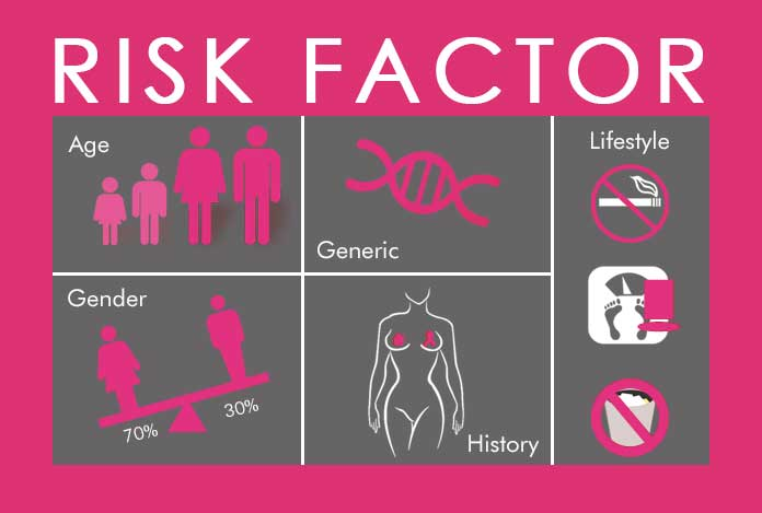 Risk Factor of Breast Cancer