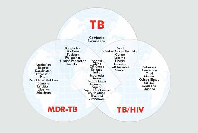 High Burden Countries with TB patients