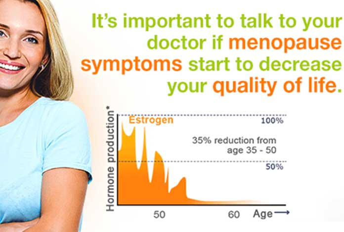 Use of Estrogen to Minimize the Risk of Alzheimer's Disease By 50%