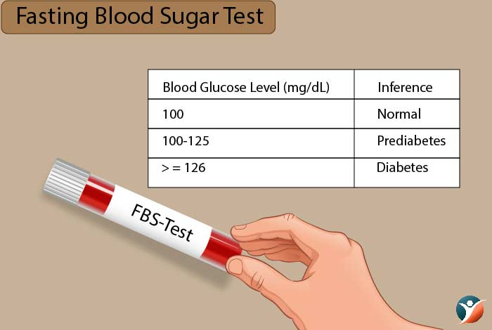 fasting blood sugar test for diabetes