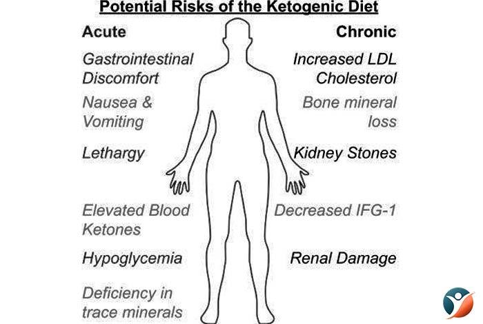 potential dangers of keto diet