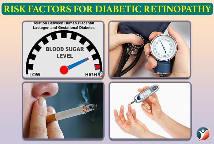 risk factors of diabetes retinopathy