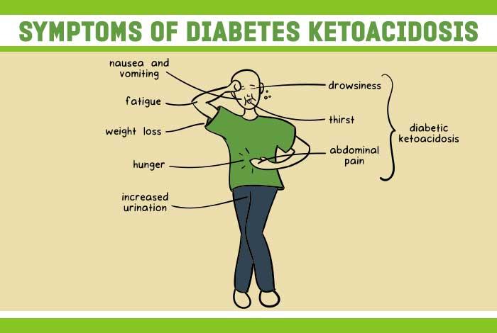 diabetes ketoacidosis symptoms