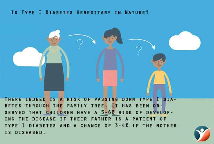 Is Type I Diabetes Hereditary in Nature?